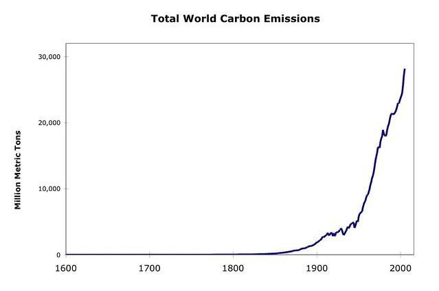Carbon+Emissions